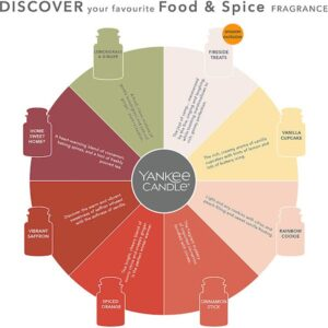 Yankee Candle kopen - Chart Food & Spice