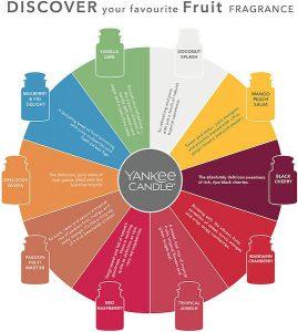 Yankee Candle kopen - Chart Fruit